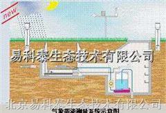 氣象蒸滲測量系統