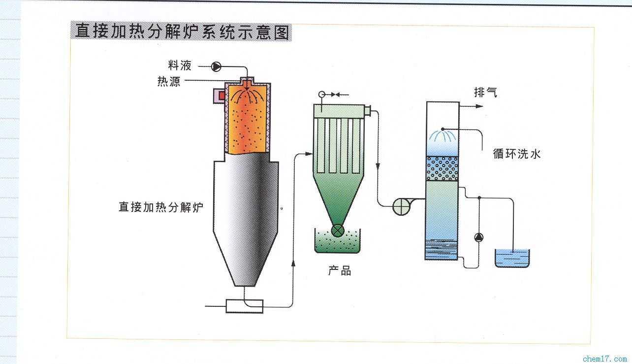 罐式炉结构图
