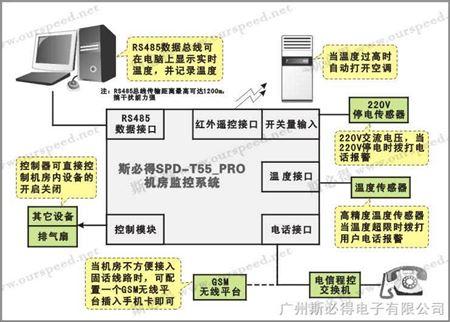 spd-t55 机房温度监控报警器|超温电话拨号报警|机房停电报警
