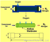 NM Series Membrane  Nitrogen Generator